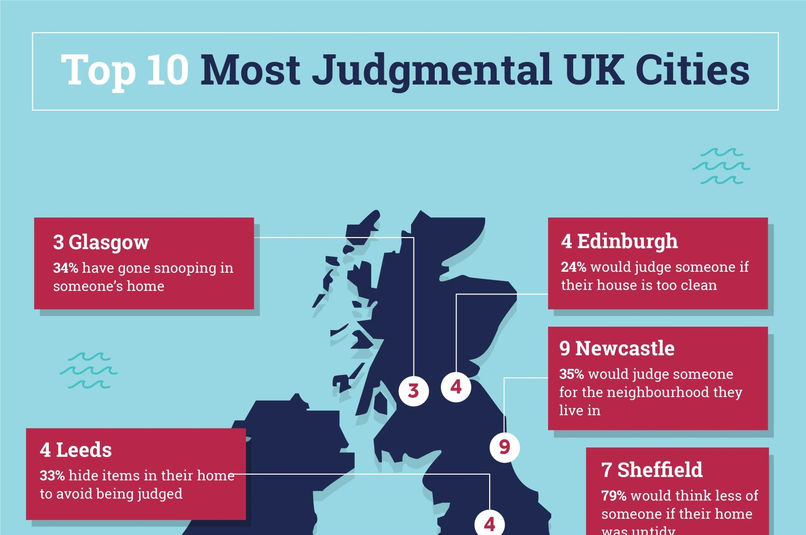 Which UK Cities Are Most Likely To Judge Your Home?