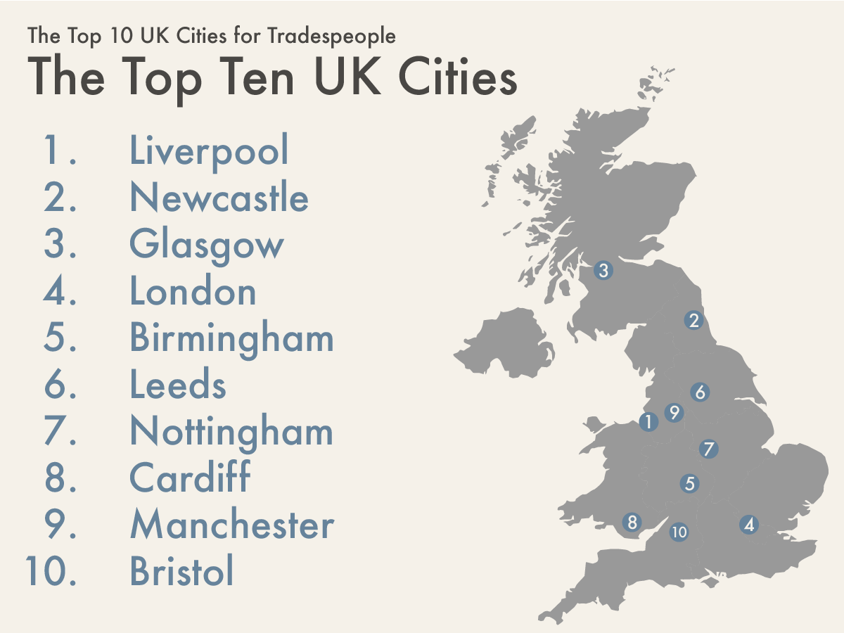 Best Cities for Tradespeople
